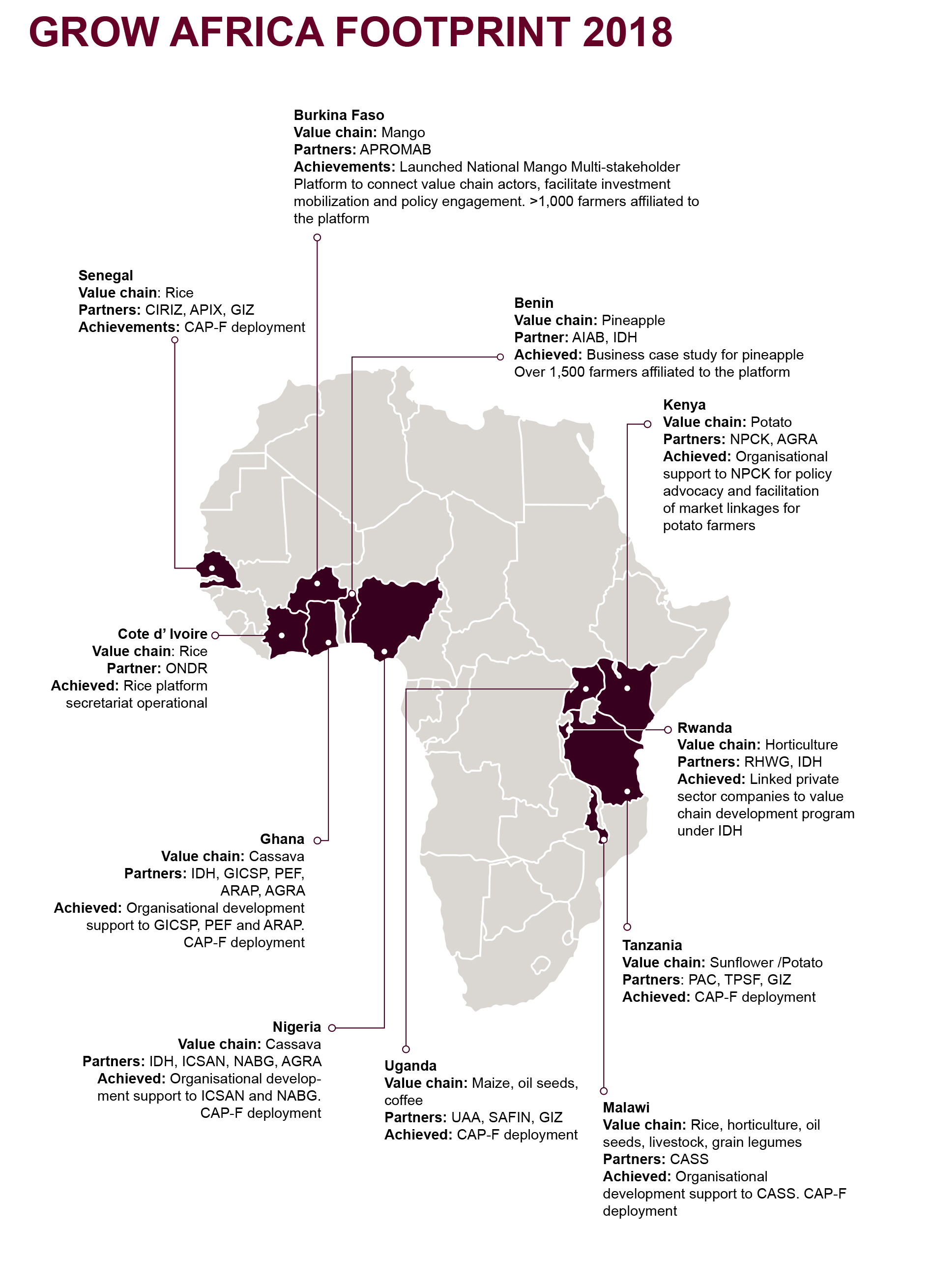 Making African agriculture more attractive for investors | AUDA-NEPAD
