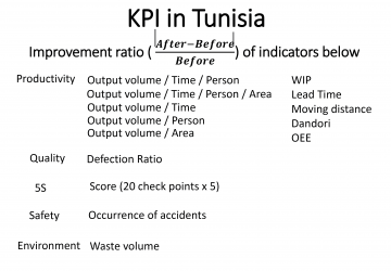 Kaizen 2019 Conference (Breakout Session 2) KPI Tunisia